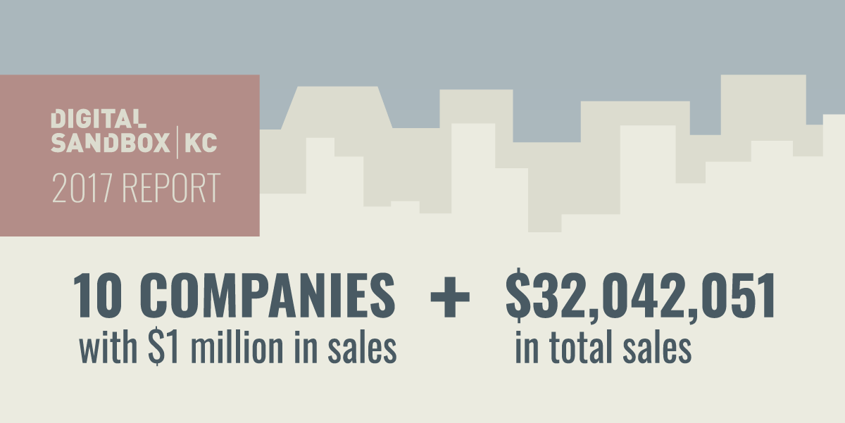 Digital Sandbox KC Companies Total Sales
